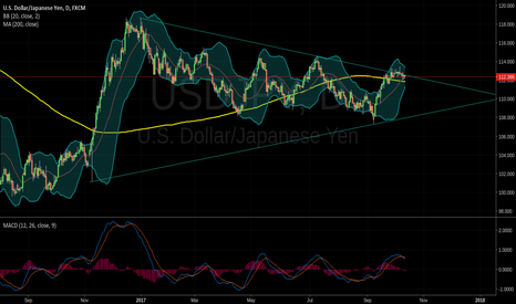 USDJPY: USD/JPY SHORT TRADE