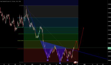 NZDUSD: 纽元/美元,头肩底形态,突破颈线继续看涨。