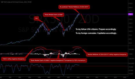 """SPX500: SPX500 -- My Predicted, """"Market Meltdown of 2016-2017"""""""