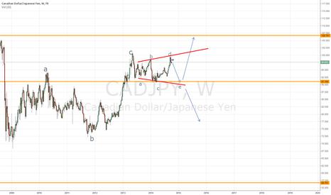 CADJPY: Potential Short swing trade
