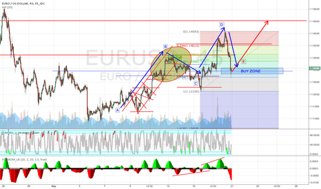 EURUSD: EURUSD going long.. Something to watch out next week..