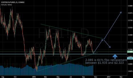 HG1!: copper at trendline support