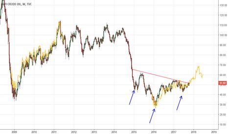 USOIL: OIL: un deja vu?