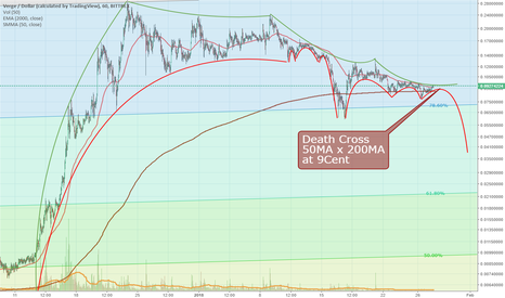 XVGUSD: xvgusd possible Death Cross and H&S signals for bear market
