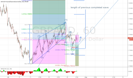 GBPAUD: GBPAUD - 1 Done, More to Go!
