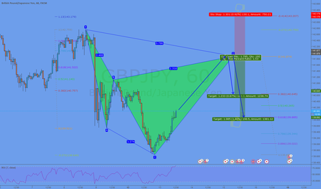 GBPJPY: Potential Cypher @ 141,87
