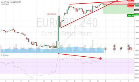 """EURGBP: EURGBP Looks like it is """"Topping Out"""""""