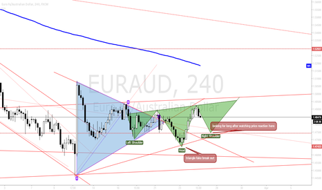 EURAUD: eur aud possible inverse h&s
