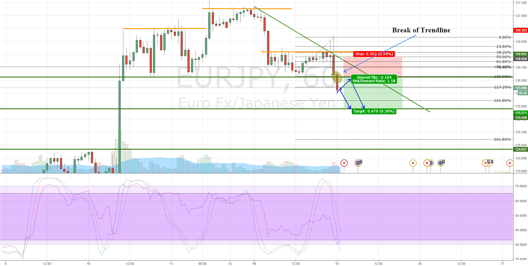 EURJPY breakout to the downisde