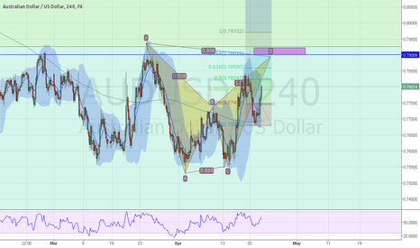 AUDUSD: Time to short AUDUSD