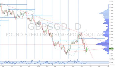 GBPSGD: GBPSGD: Interesting long opportunity