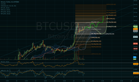 BTCUSD: Short-term Bull Channel Possibilities