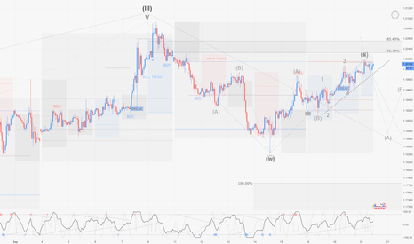 EURUSD: EURUSD / H1 : Possible entry short for a second corrective wave