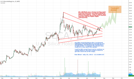 SLCA: US Silica Holdings SLCA setting up for a rally