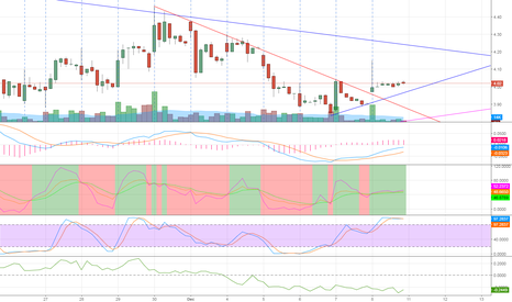 DRYS: DRYS minor uptrend start, still waiting for convergence