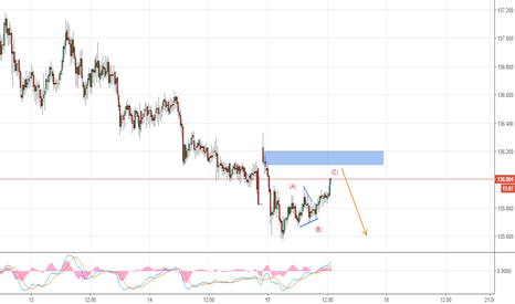 GBPJPY: gbpjpy minor correction is about to end