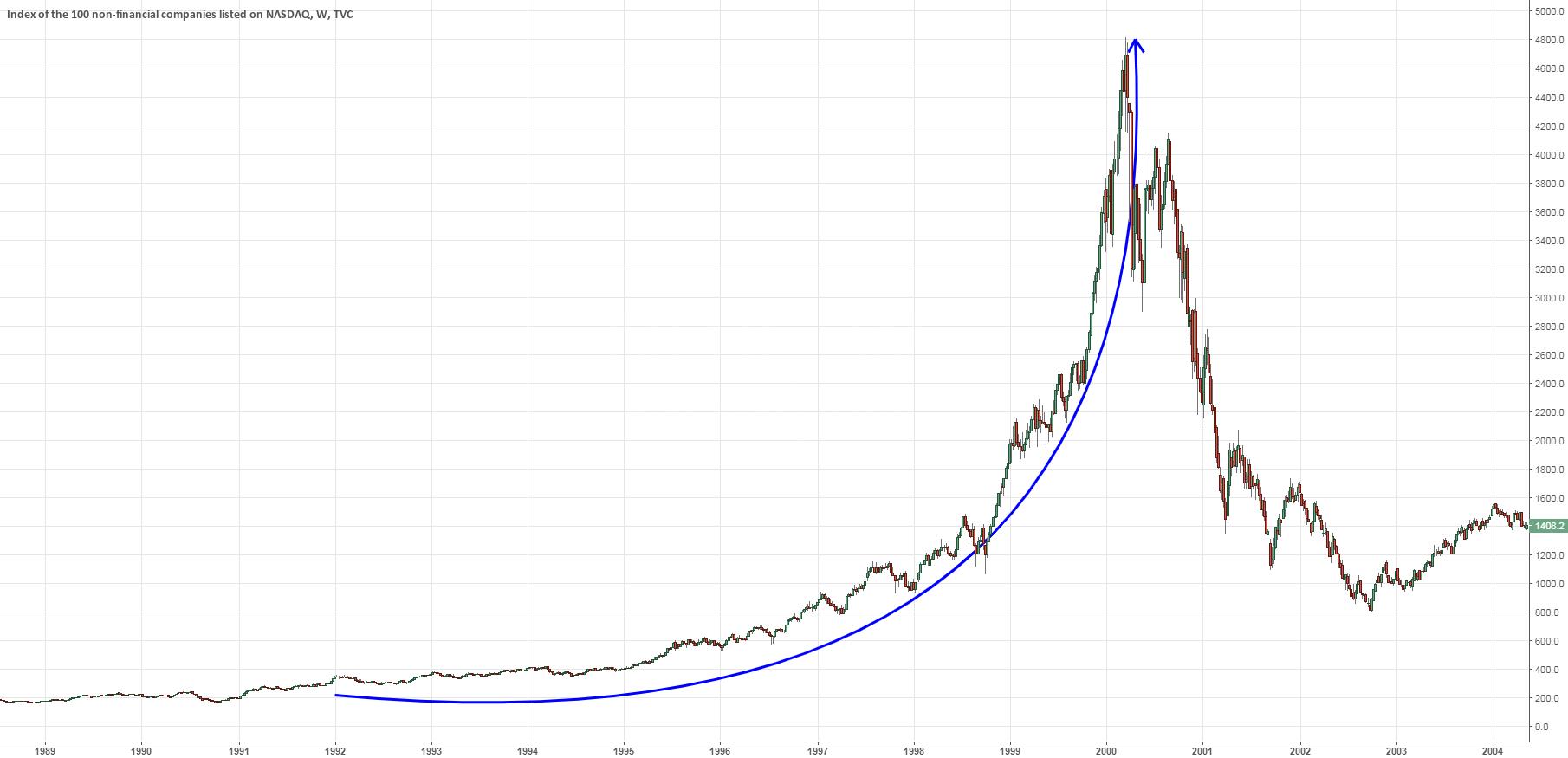 NASDAQ bubble 2000