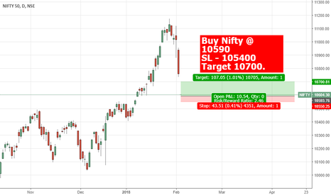 NIFTY: One can Buy #Nifty