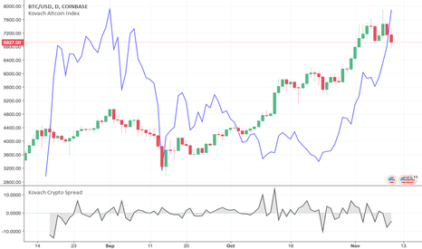 BTCUSD: Bitcoin and Altcoin and Spreads! Oh My!