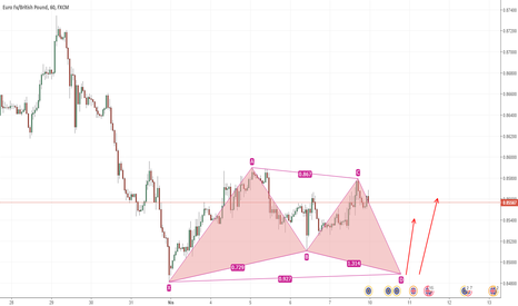 EURGBP: EURGBP, H1, GARTLEY PATTERN