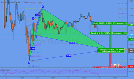 GBPUSD: Potential Cypher @ 1,2667