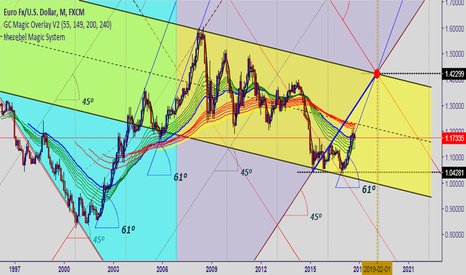 EURUSD: The euro is unstoppable