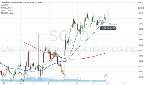 SC: Potential Buy signal on SC