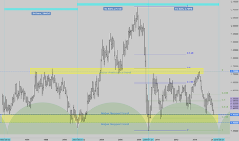 GBPUSD: GBPUSD 8 year cycle can be true?