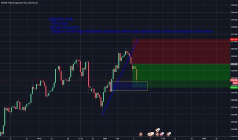 GBPJPY: GBPJPY - Great setup which was achieved