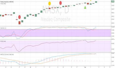 NASX: Going LONG: Target 2260