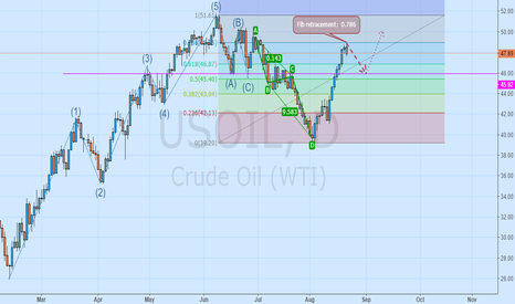 USOIL: Crude oil bulls is temporarily stopped, the shock began to adjus