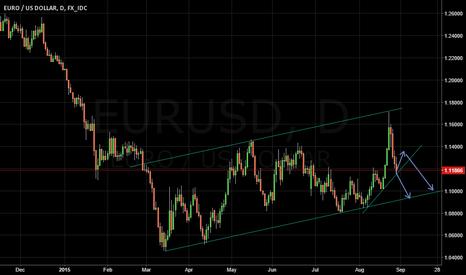 EURUSD: EURUSD - my view daily chart