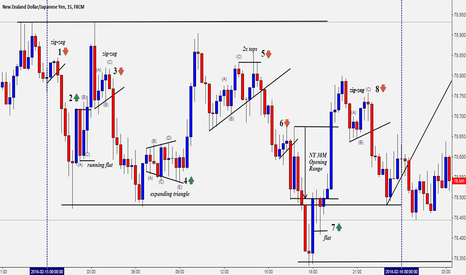 NZDJPY: TRADING THE INTRADAY TFs - 8 OPPORTUNITIES IN 1 DAY (MUST READ)