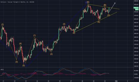 BTCUSD3M: 调整三浪已走完,比特币价格将会继续攀升