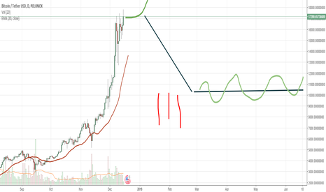 BTCUSDT: BTC, MARCH FOR 20.000 And fall.