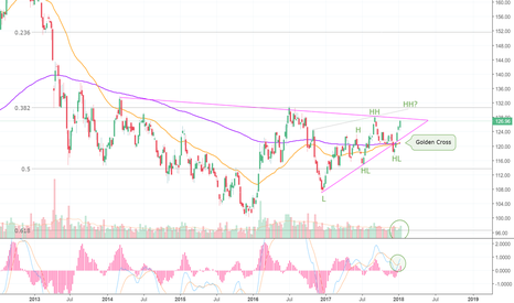 Gld Stock Quote Prepossessing Gld Stock Price And Chart  Tradingview