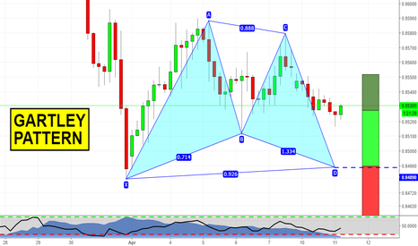 EURGBP: Gartley on EURGBP