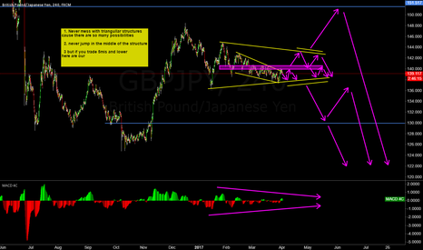 GBPJPY: GBPJPY messy triangullar structure - stay out :)