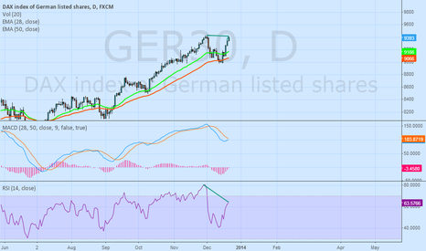 GER30: Short Period Downtrend