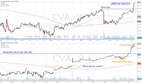 CVA: CVA bullish flag in an uptrend