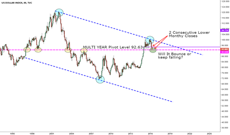DXY: Sometimes we can't see the forrest because of the trees