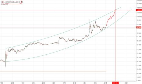 EURRUB: Euro Rub