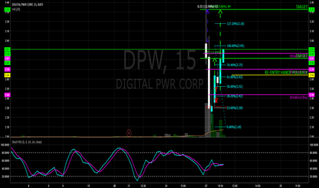 DPW: $DPW -LOTS OF ACTION, CHART GETTING BUSY 2.64 RE-ENTRY ON PULLBA