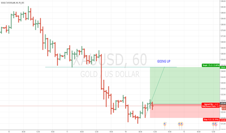 XAUUSD: Gold Long Positions