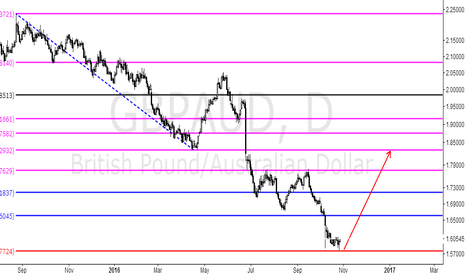 GBPAUD: If you let me come I will do more, the magic 1.618