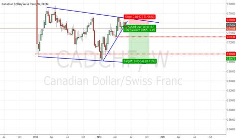 CADCHF: cadchf weekly short