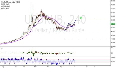 USDRUB: Or oil or war