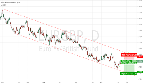 EURGBP: Sell Here 0,7895