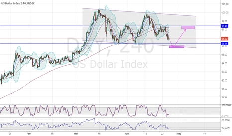 DXY: Long DXY at 96 st