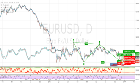 EURUSD: Abcd Pattern Daily